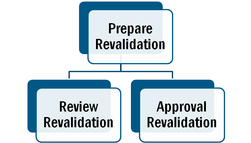 Preapare Revalidation Validation Relationships