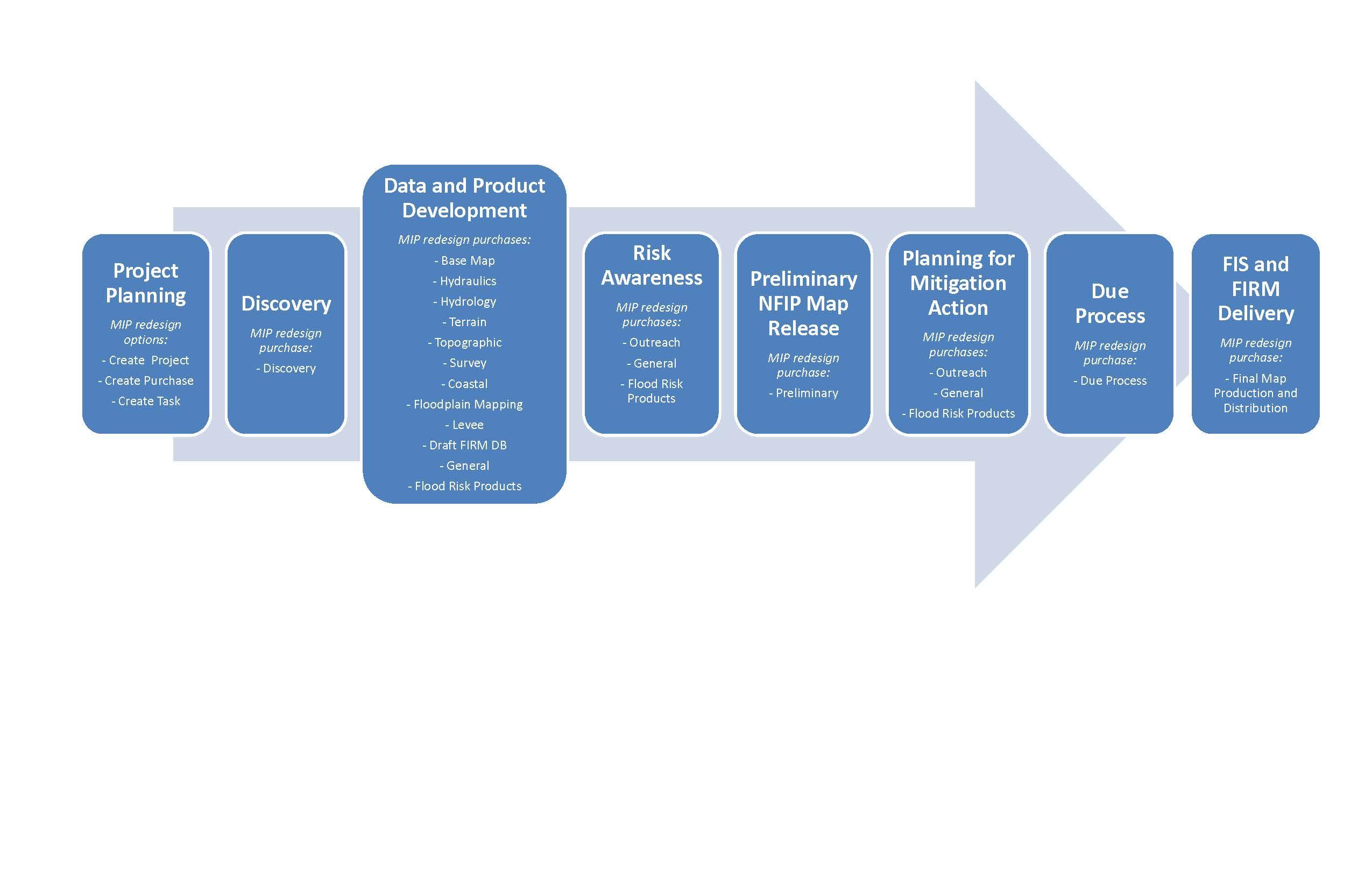 Fema Mapping Information Platform Studies Process Flow Diagram Optional Steps Business